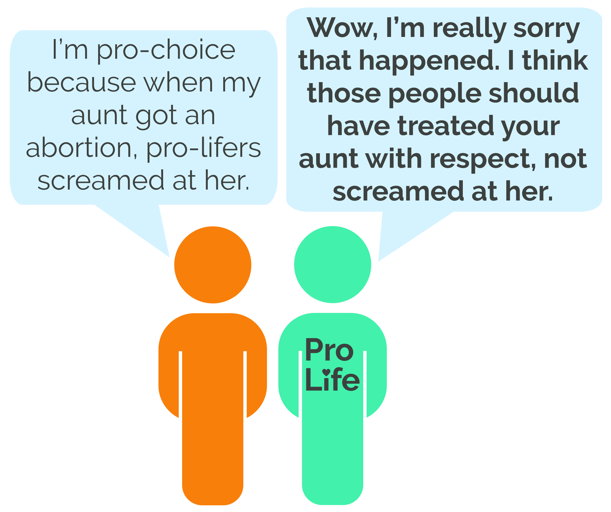 Person 1: I'm pro-choice because when my aunt got an abortion, pro-lifers screamed at her. Person 2 (our hero): Wow, I'm really sorry that happened. I think those people should have treated your aunt with respect, not screamed at her.