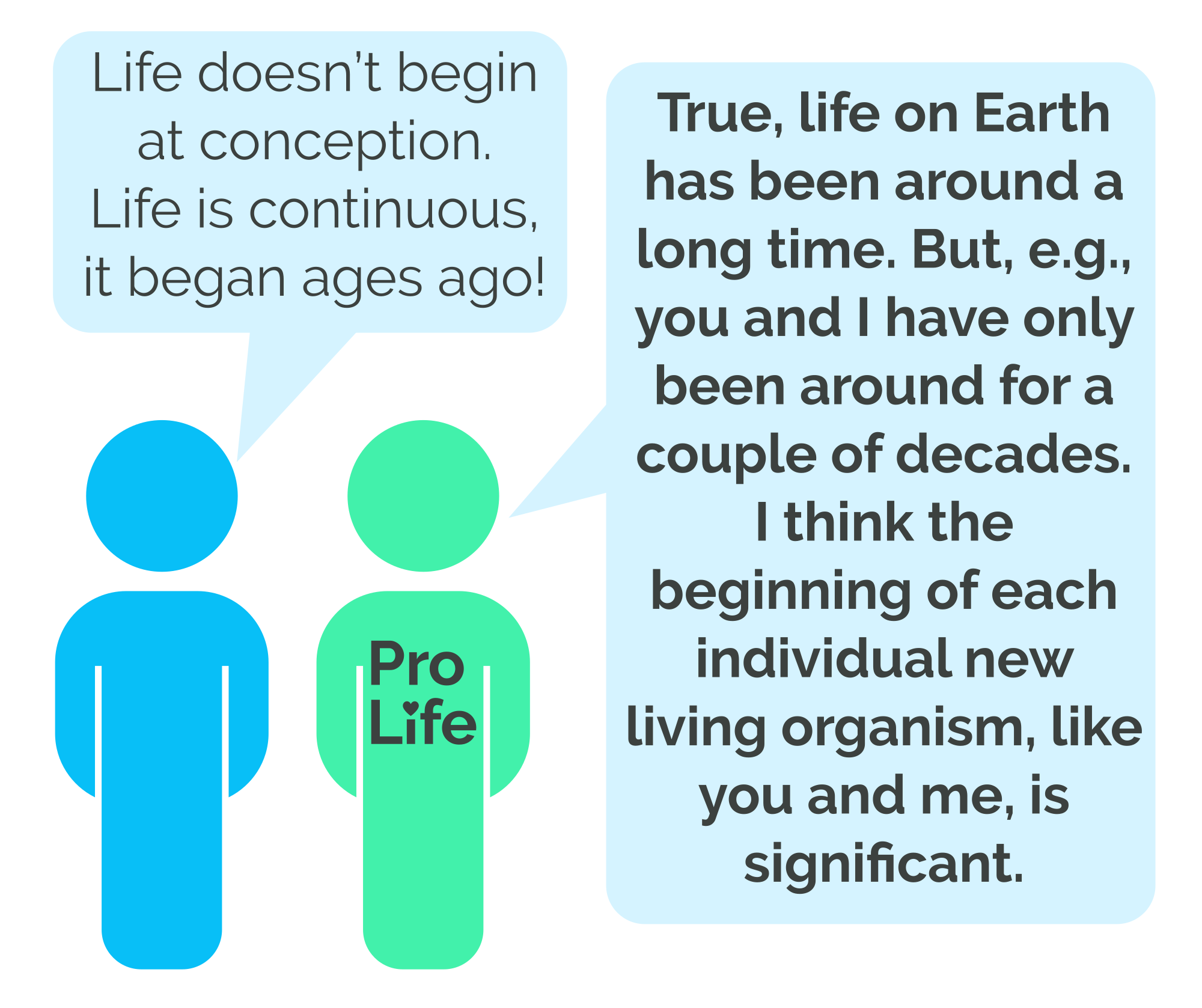 Person 1: Life doesn't begin at conception. Life is continuous, it began ages ago! Person 2 (our hero): True, life on Earth has been around a long time. But, e.g., you and I have only been around for a couple of decades. I think the beginning of each individual new living organism, like you and me, is significant.