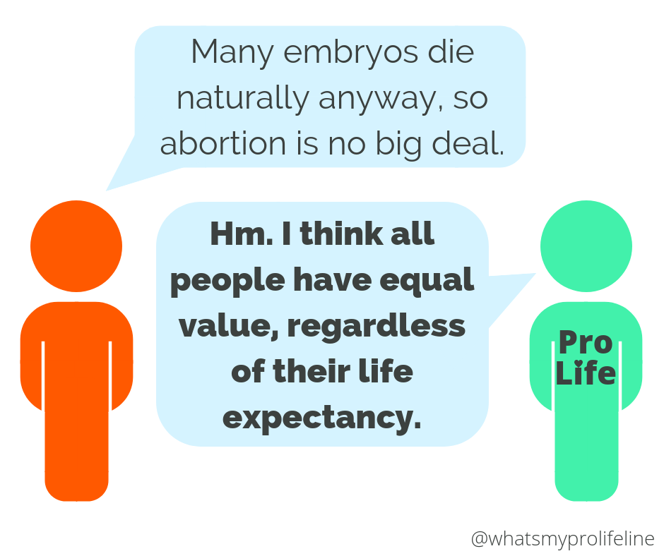 Person 1: Many embryos die naturally anyway, so abortion is no big deal. Person 2 (our hero): Hm. I think all people have equal value, regardless of their life expectancy.