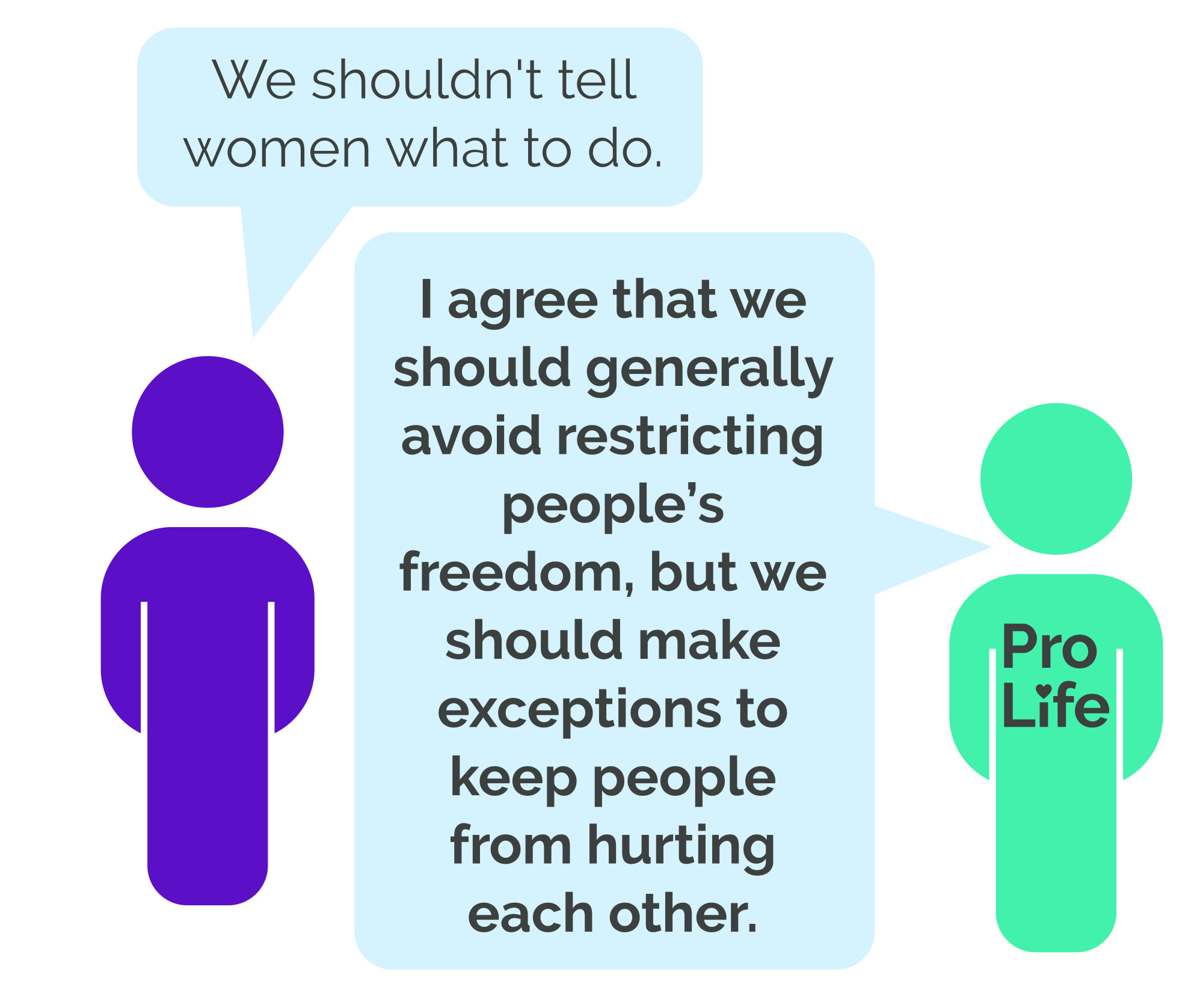Person 1: We shouldn't tell women what to do. Person 2 (our hero): I agree that we should generally avoid restricting people's freedom, but we should make exceptions to keep people from hurting each other.